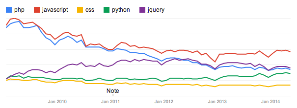 Google Trends shows the relatively search popularity of various programming languages over the last 5 years. JavaScript clearly has maintained the lead.